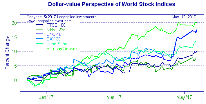 Longsplice Investments: Dollar-value Perspective of World Stock Indices