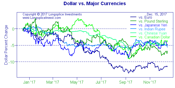 Longsplice Investments: Dollar vs. Major Currencies