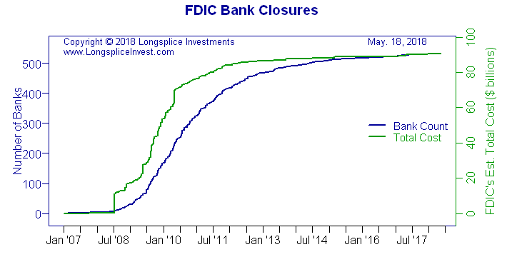 Longsplice Investments: FDIC Bank Closures