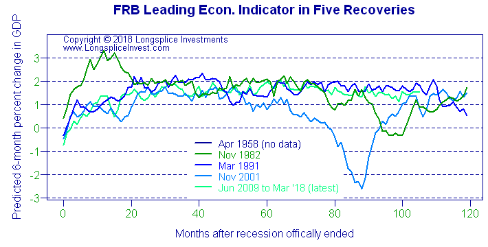 Longsplice Investments: Philadelphia FRB Leading Economic Indicator