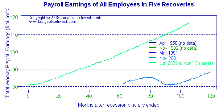 Longsplice Investments: Total Payroll Earnings
