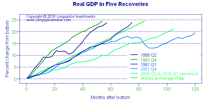 Longsplice Investments: Recovery GDP